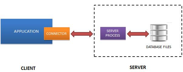ساختار Client-Server