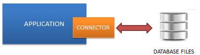 ساختار SQLite