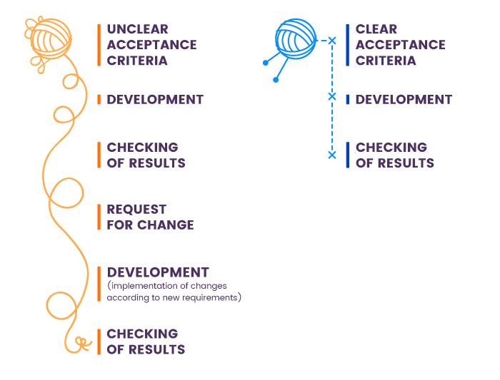clear acceptance criteria vs unclear acceptance criteria