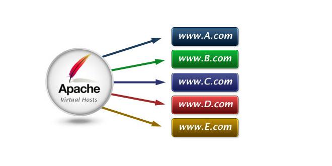 apache virtualhosts