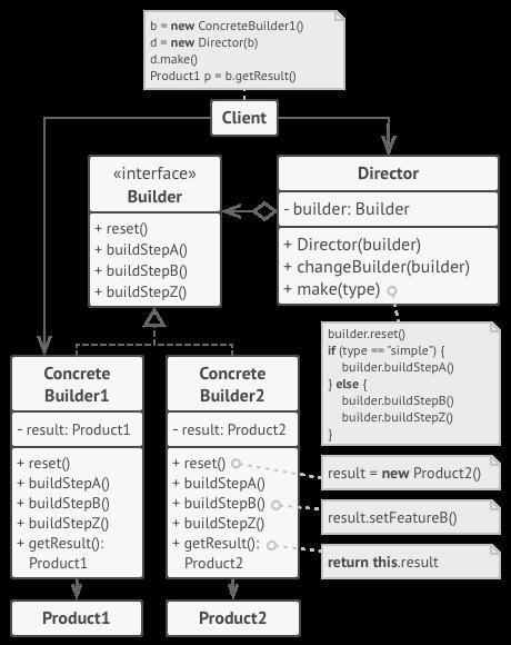 builder design pattern structure