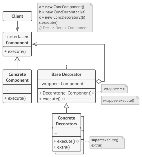 decorator design pattern structure