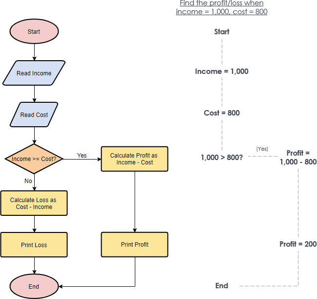 flowchart-example-calculate-profit-and-loss
