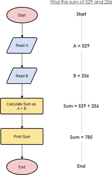 flowchart-example-simple-algorithms.png
