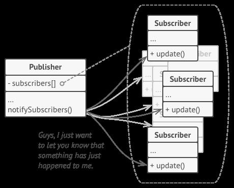 observer diagram