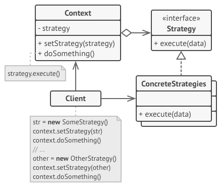 strategy design pattern structure