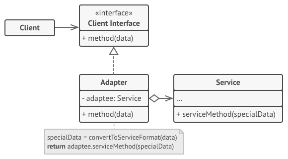 structure object adapter